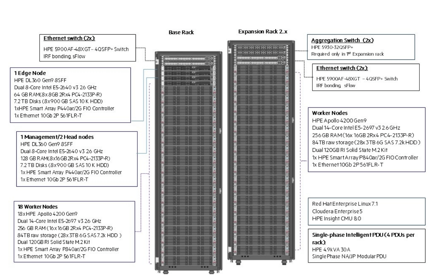 Hadoop Reference Architecture two rack diagram