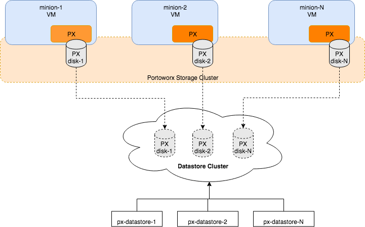 Portworx architecture for PKS on vSphere using shared datastores or datastore clusters